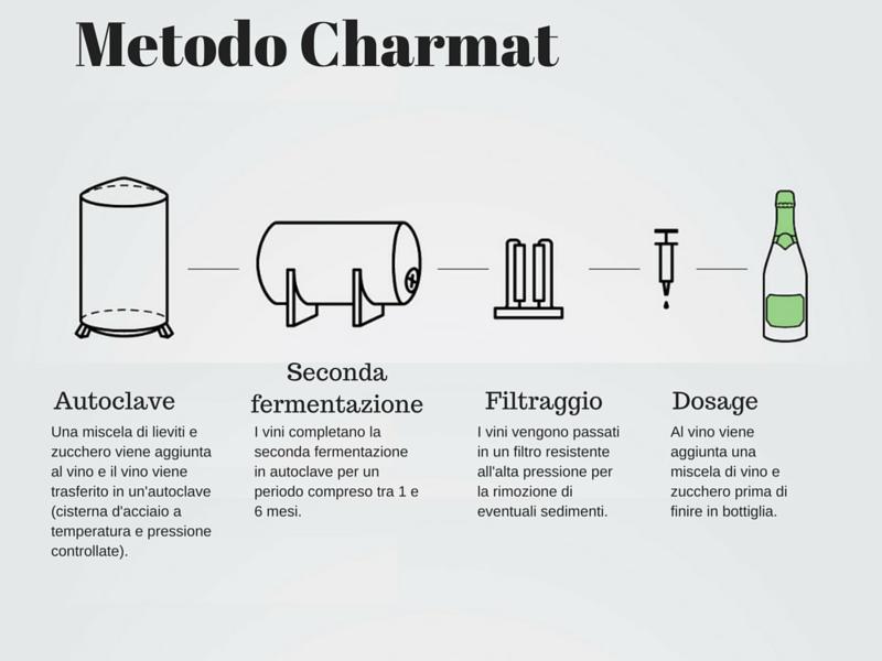 Metodo Charmat o Metodo Classico